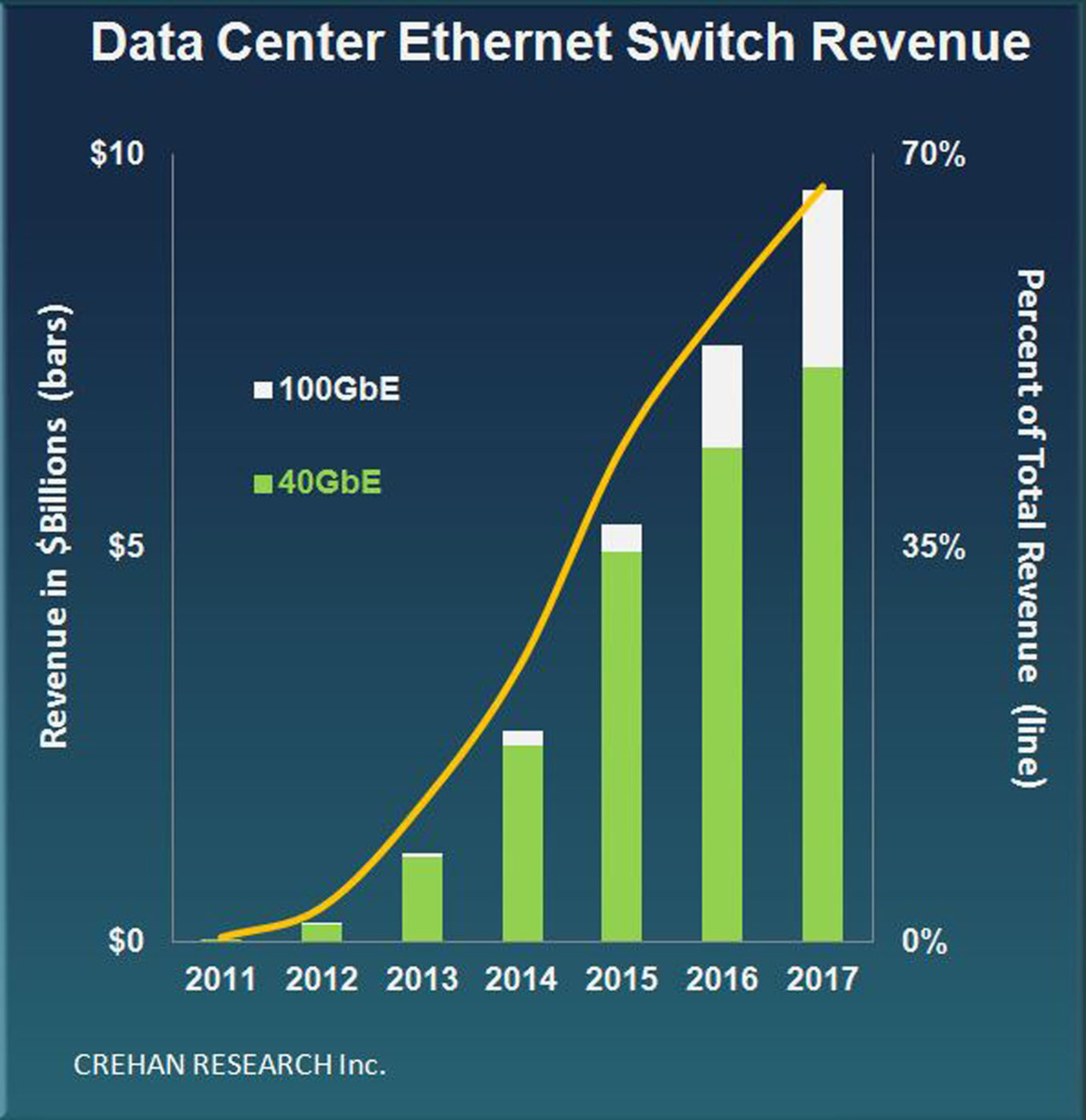 Next-Gen Switches to Propel Data Center Beyond 10 Gigabit Era, According to Crehan Research