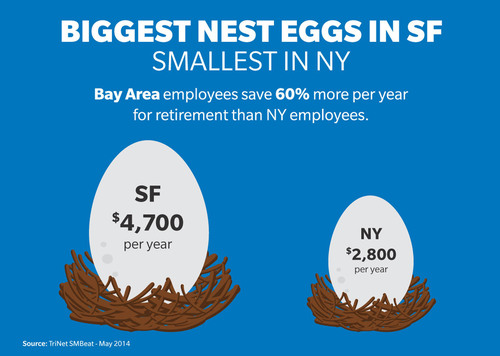 Bay Area Employees Save 60% More Per Year For Retirement Than New York Employees. (PRNewsFoto/TriNet) (PRNewsFoto/TRINET)