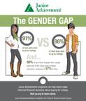 New Survey Reveals Gender Gap Among Teens Planning To Attend College.  (PRNewsFoto/Junior Achievement USA)