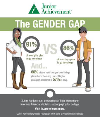 New Survey Reveals Gender Gap Among Teens Planning To Attend College.  (PRNewsFoto/Junior Achievement USA)