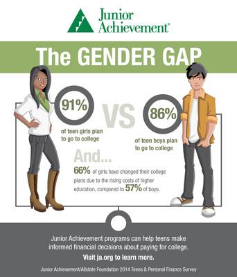 New Survey Reveals Gender Gap Among Teens Planning To Attend College. (PRNewsFoto/Junior Achievement USA) (PRNewsFoto/JUNIOR ACHIEVEMENT USA)