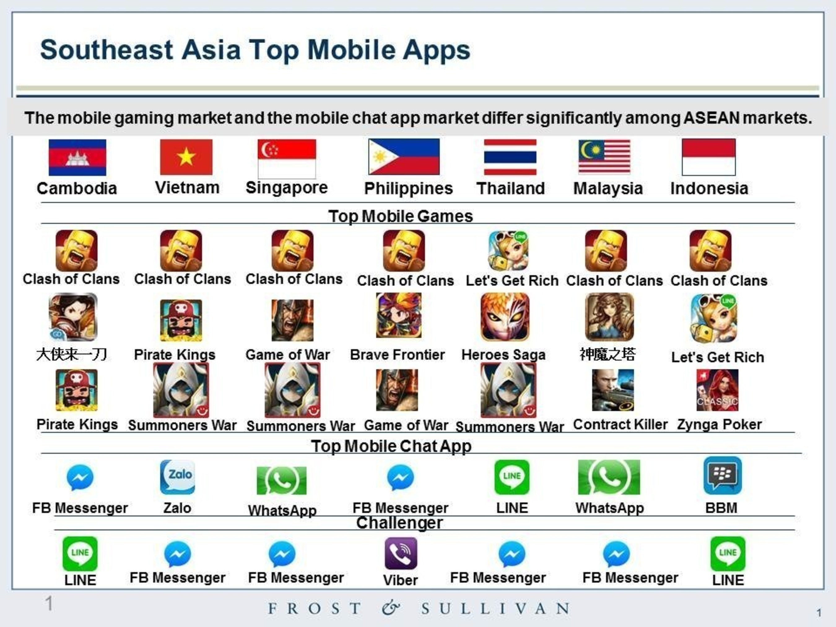 Mobile Gaming revenues to exceed US$7 billion in Southeast Asia by 2019, says Frost & Sullivan