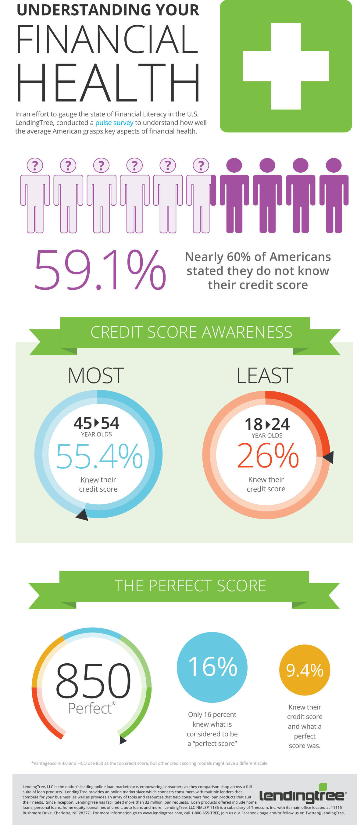 LendingTree Survey Finds Nearly 60% of Americans Don't Know Their Credit Scores; Most consumers lack critical credit health awareness