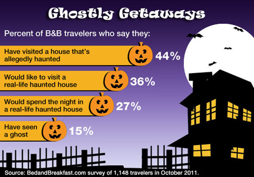 One in four adults would like to spend the night in a real-life haunted house according to a ...