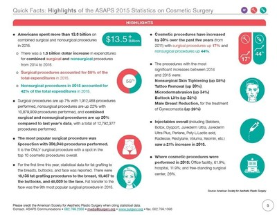 Highlights of the ASAPS 2015 Statistics on Cosmetic Surgery