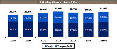 U.S. Bedding Shipments Market Share