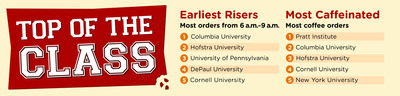 To see the full list of college rankings, visit here: http://bit.ly/14TAPhy.  (PRNewsFoto/GrubHub Seamless)