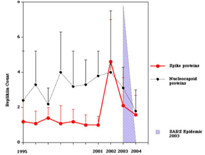 Human SARS Virus Genomic Replikin™ Count Rises to the Level that Preceded the 2003 Lethal SARS Outbreak