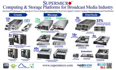 Supermicro(R) FatTwin(TM), Workstation, Server & Storage Solutions @ NAB 2013.  (PRNewsFoto/Super Micro Computer, Inc.)