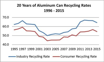 Since lows reported in the early 2000s, both the industry and consumer recycling rate for the aluminum beverage can have risen around 10 to 15 points and held near these levels for the past five years.