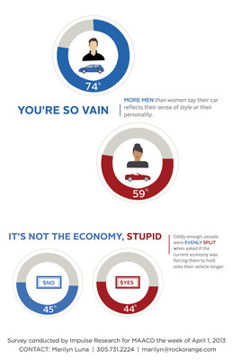 Info graphics #1 from survey conducted by Impulse Research for MAACO(R) during the week of April 1, 2013.