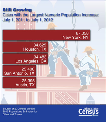 New York Adds the Most People of Any City: Texas cities that added the most people included Houston, San Antonio, and Austin. However, New York, the nation's largest city, topped the list and was the only city among the top 5 outside the South or West. It added 67,058 people over the year. www.census.gov.  (PRNewsFoto/U.S. Census Bureau)