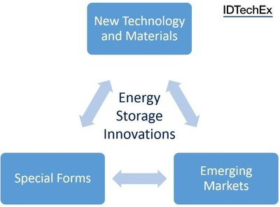 Energy Storage Innovations. Source: IDTechEx (www.IDTechEx.com) (PRNewsFoto/IDTechEx Show)