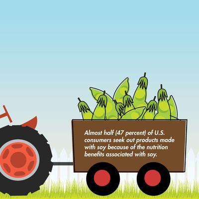 Consumers Seek Soy For Nutrition Benefits.  (PRNewsFoto/United Soybean Board)