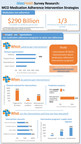 New Survey Research of 30 MCOs Released by AllazoHealth: Addresses Current Trends In Medication Adherence Intervention Programs