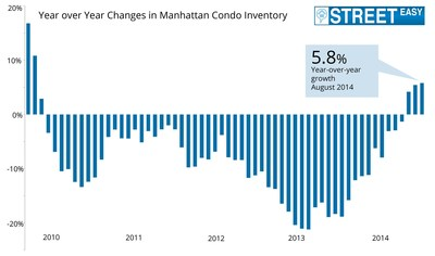 An encouraging sign for buyers, August inventory was 5.8 percent higher than a year ago, marking the third consecutive month inventory exceeded 2013 levels. (PRNewsFoto/StreetEasy)