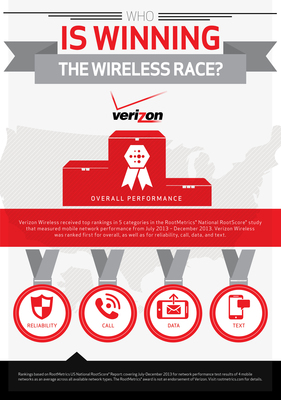 Verizon Wireless received top rankings in 5 categories in the RootMetrics® National RootScore® study that measured mobile network performance from July 2013 – December 2013. Verizon Wireless was ranked first for overall, as well as for reliability, call, data, and text.
