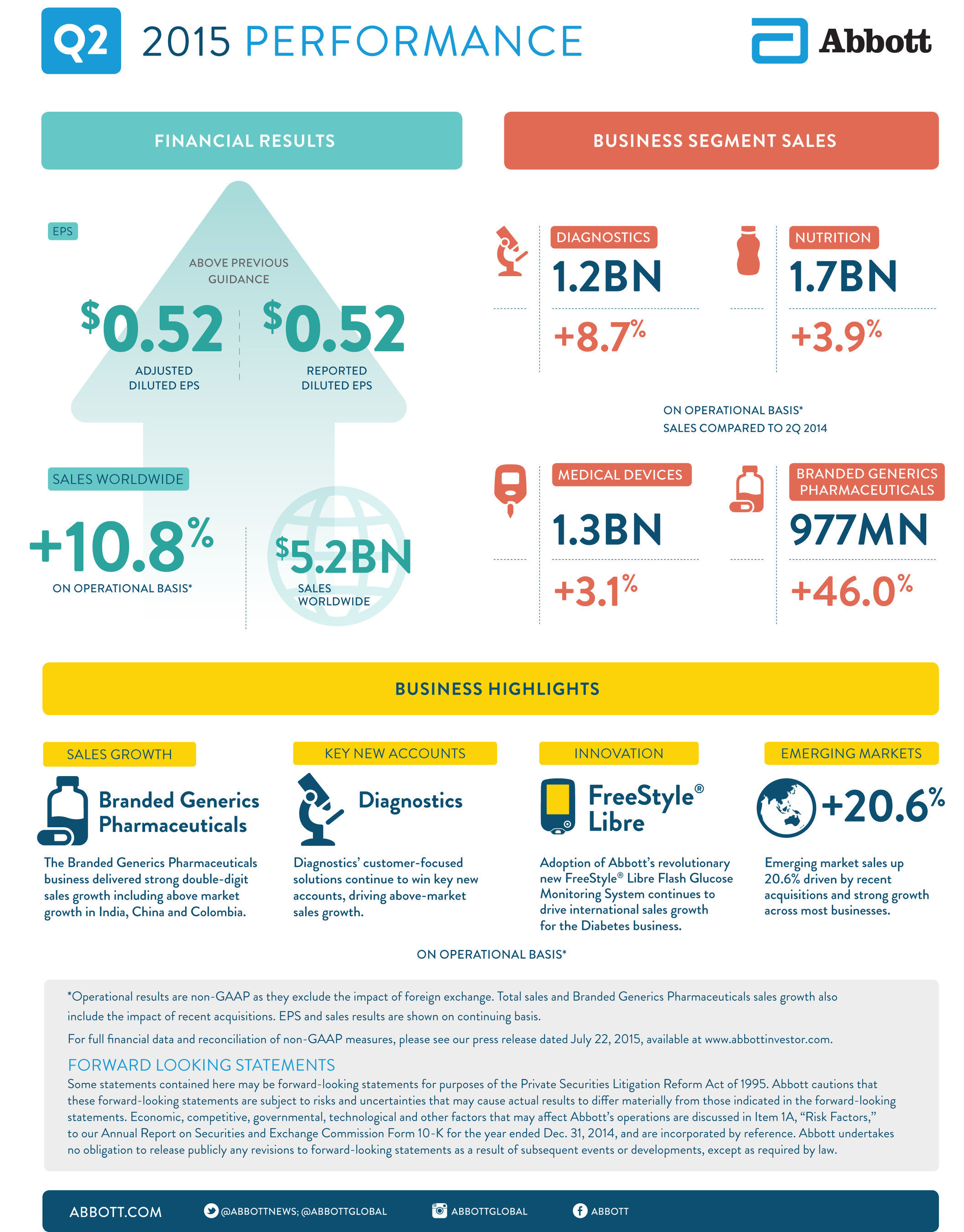 Abbott's 2Q 2015 Earnings Infographic