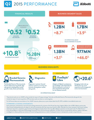 Abbott's 2Q 2015 Earnings Infographic