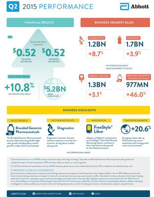 Abbotts 2Q 2015 Earnings Infographic