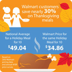 Thanksgiving Meal Costs Nearly 30 Percent Less at Walmart