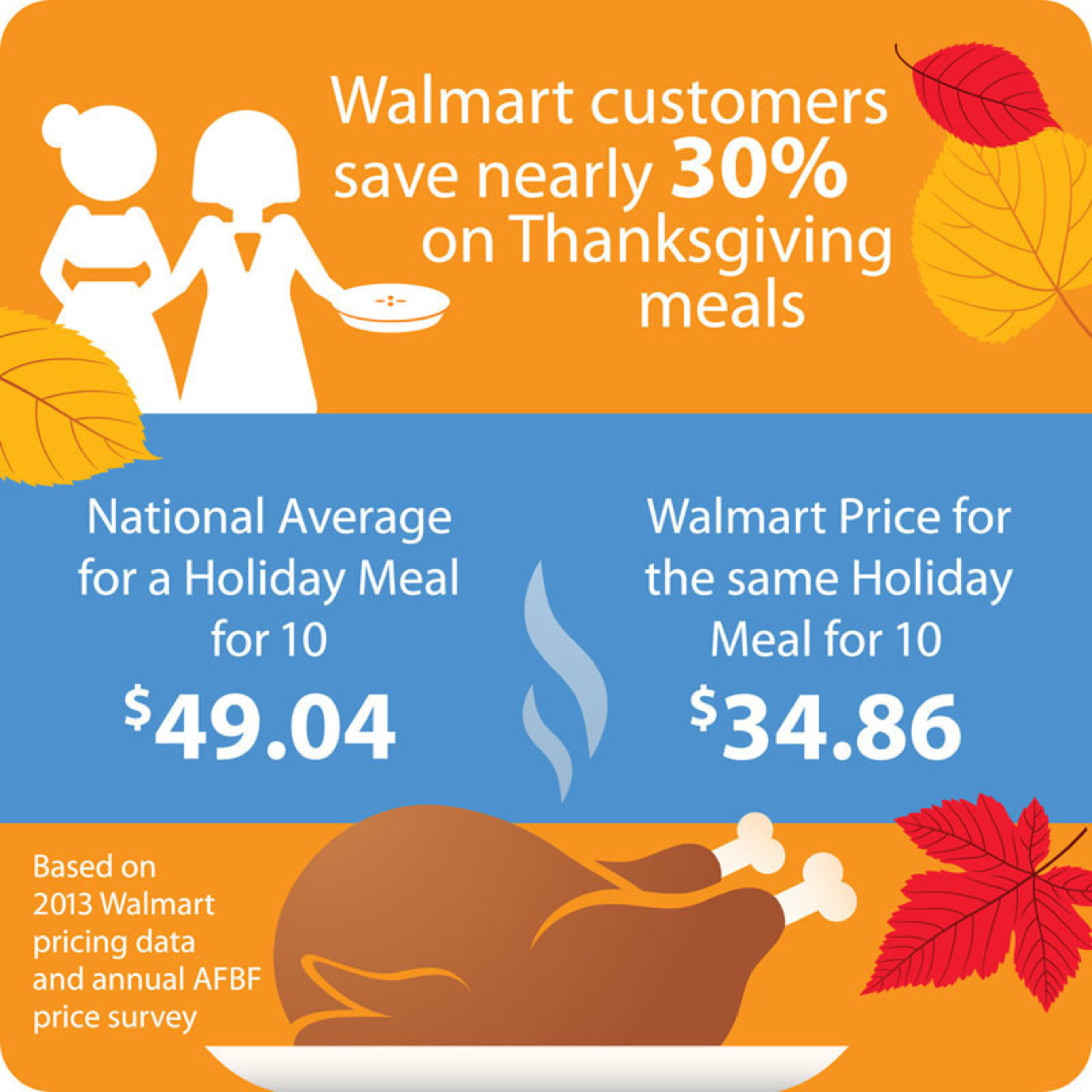 Walmart Shoppers Save Nearly 30% on Thanksgiving Meal Compared to National Average. (PRNewsFoto/Walmart)