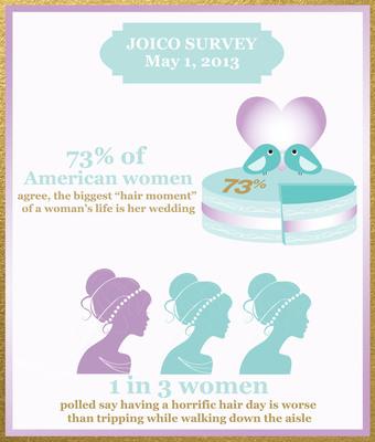 Joico Wedding Infographic.  (PRNewsFoto/Joico)