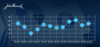 John Hancock Investor Sentiment Index Q4 - 2013.  (PRNewsFoto/John Hancock Financial)