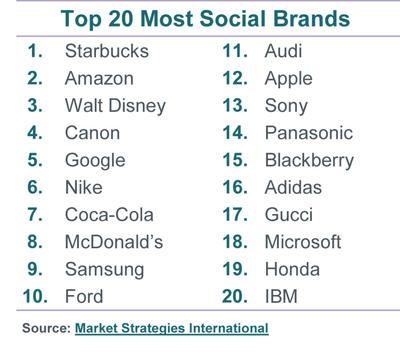 Top 20 Most Social Brands.  (PRNewsFoto/Market Strategies International)