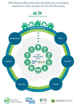 SAP, Waste & Recycling One providing the foundation required to help manage the Circular Economy.