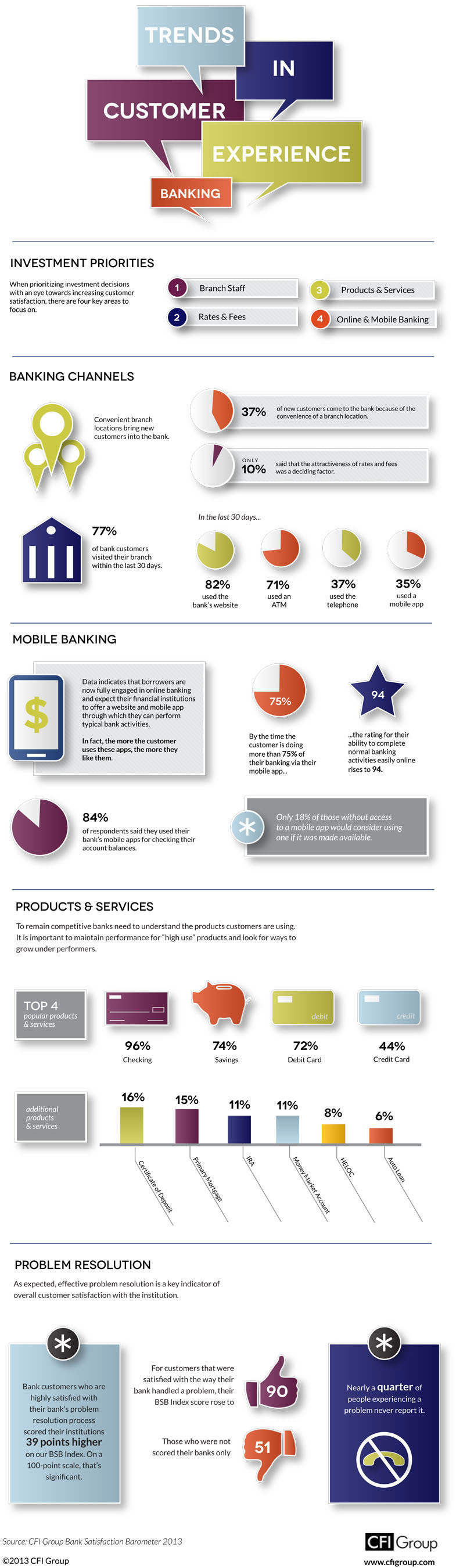 Trends in Customer Experience - Banking. Source: CFI Group Bank Satisfaction Barometer 2013.  (PRNewsFoto/CFI ...