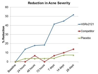 Reduction in Acne Severity