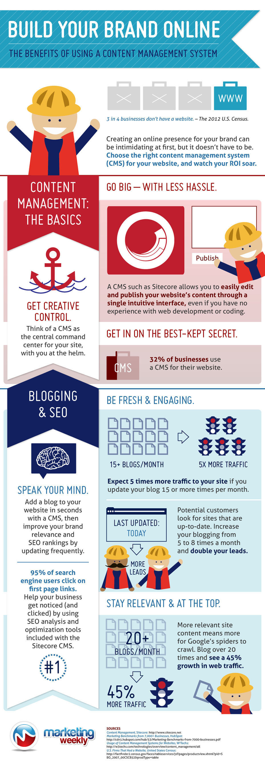 Marketing Weekly infographic shows the benefits of a CMS