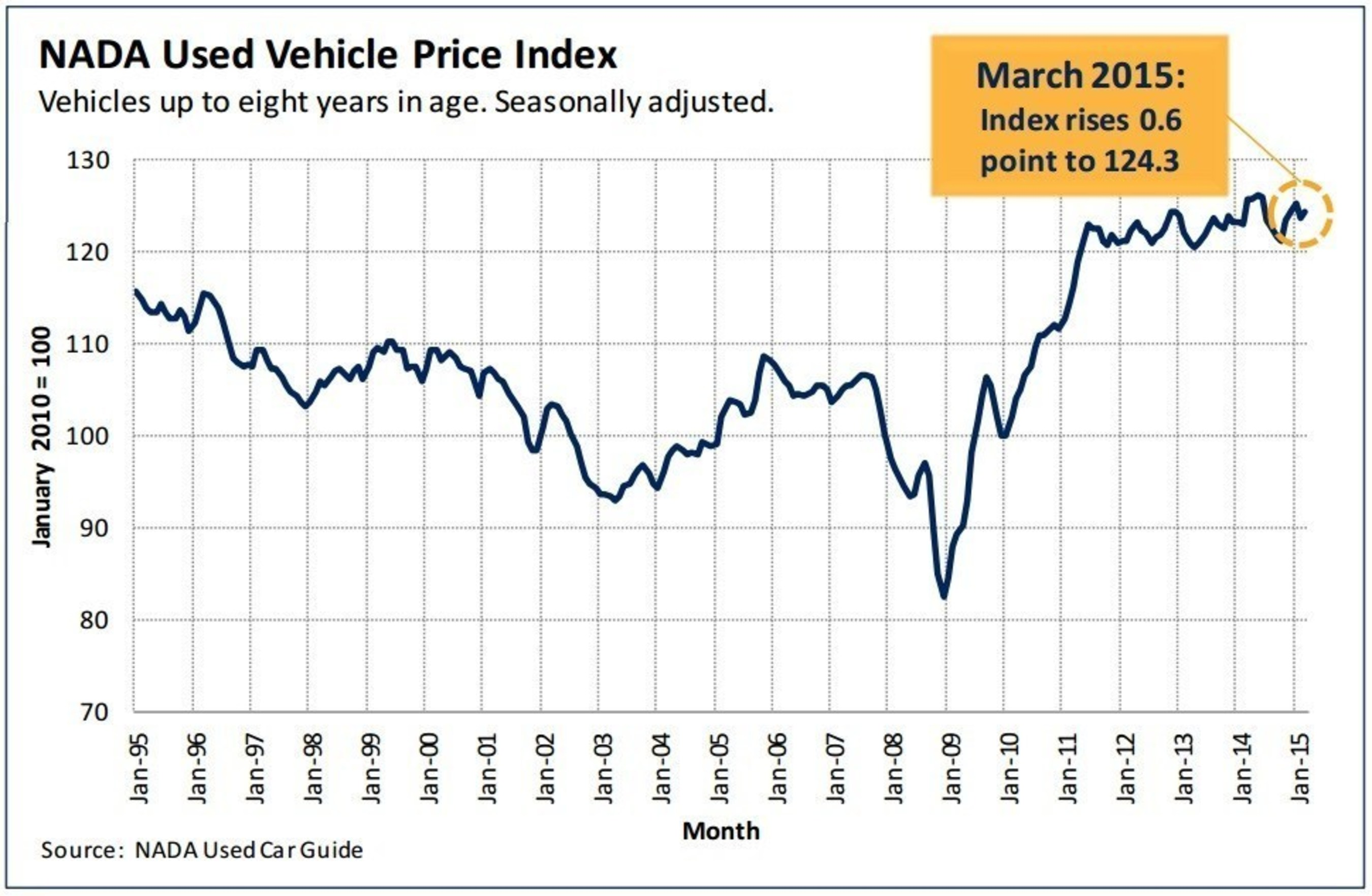 The increase in March prices helped push NADA's Used Vehicle Price Index up from 123.4 in February to 124.3 in March.