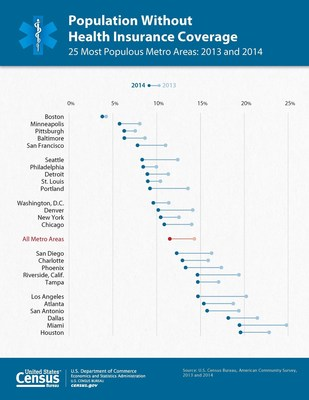 local health insurance statistics available through census bureau s american community