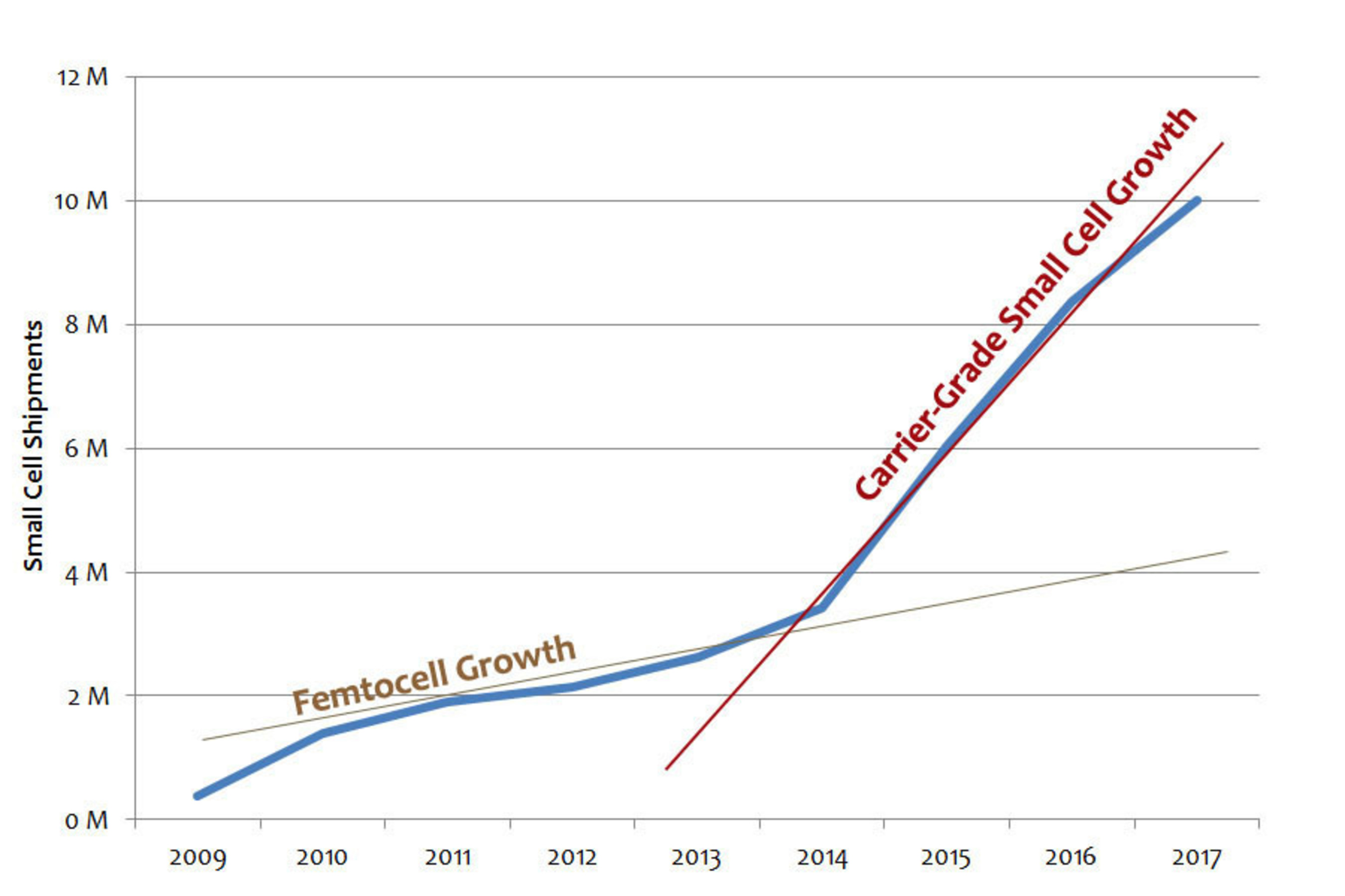 From 2009 to 2012, the small-cell market has been dominated by consumer femtocells, and the growth rate has been anemic, with weak support from mobile operators and little public awareness. From 2014 to 2017, Mobile Experts predicts a dramatic rise in small cell shipments with carrier deployment of small cells to address capacity growth requirements.  (PRNewsFoto/Mobile Experts LLC)