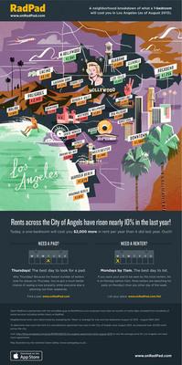 RadPad infographic.  (PRNewsFoto/RadPad)