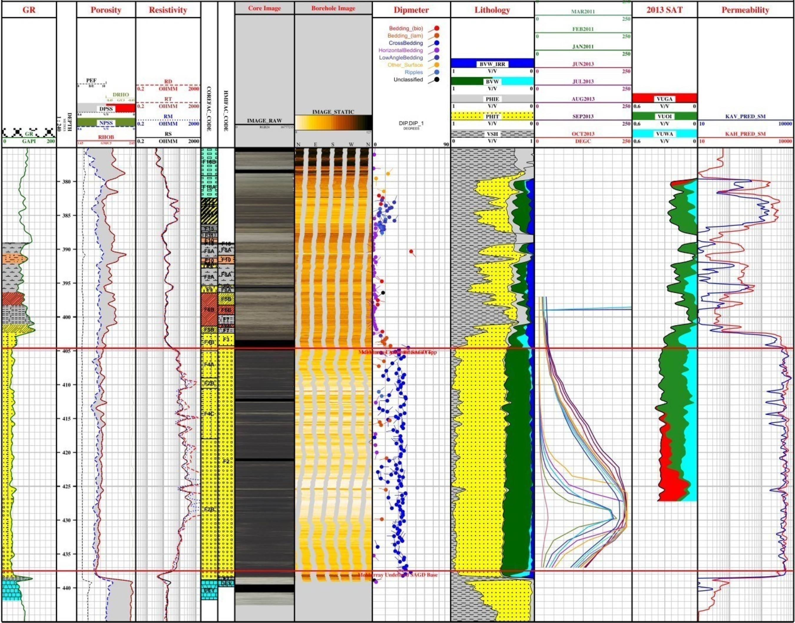 Seamless integration of borehole image logs with other wellbore data in Geolog allows high-resolution delineation of critical reservoir features.