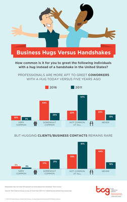 Research from The Creative Group shows hugging at work is on the rise