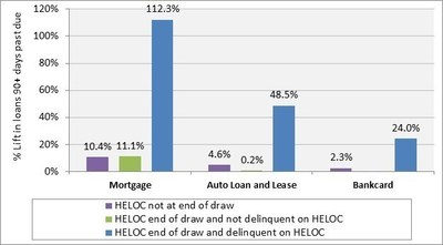 Experian study also finds that the consumers that are coming to the repayment phase of their HELOC are much more likely to go delinquent on their HELOC and on other types of credit.