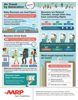 Air Travel by Generation