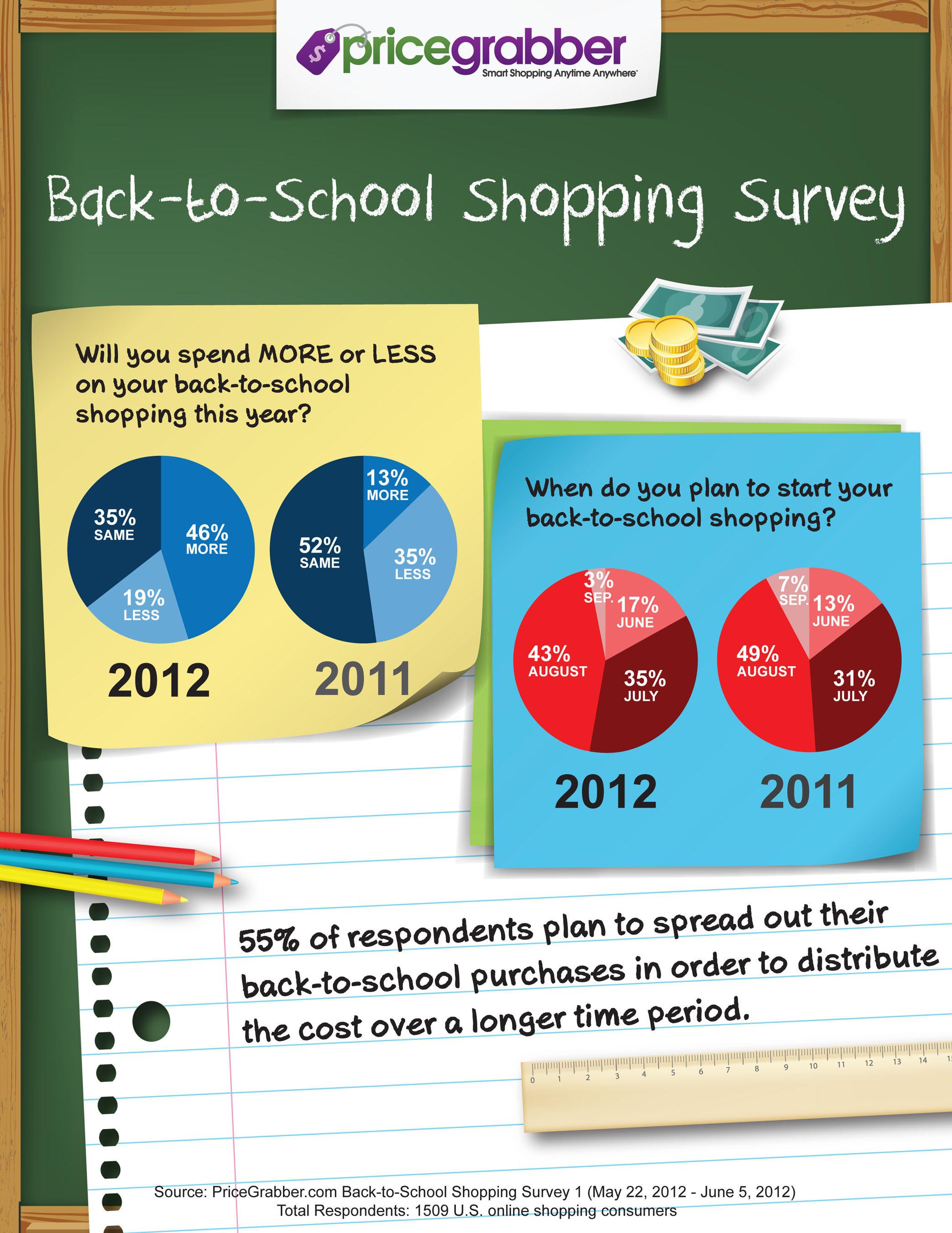 PriceGrabber's Back-to-School Shopping survey.  (PRNewsFoto/PriceGrabber.com)