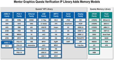 Mentor Graphics is adding over 1600 memory models to the Mentor(R) Questa Verification IP (Mentor QVIP) library, making it the first complete UVM SystemVerilog verification IP library that covers the breadth of peripheral interface, bus protocol and memory device needs.