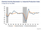 Leading Economic Indicator Suggests Continued Economic Expansion Through 1st Qtr. 2015 (PRNewsFoto/American Chemistry Council)