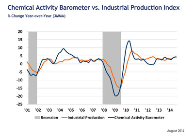Leading Economic Indicator Suggests Continued Economic Expansion Through 1st Qtr. 2015 (PRNewsFoto/American Chemistry Council)