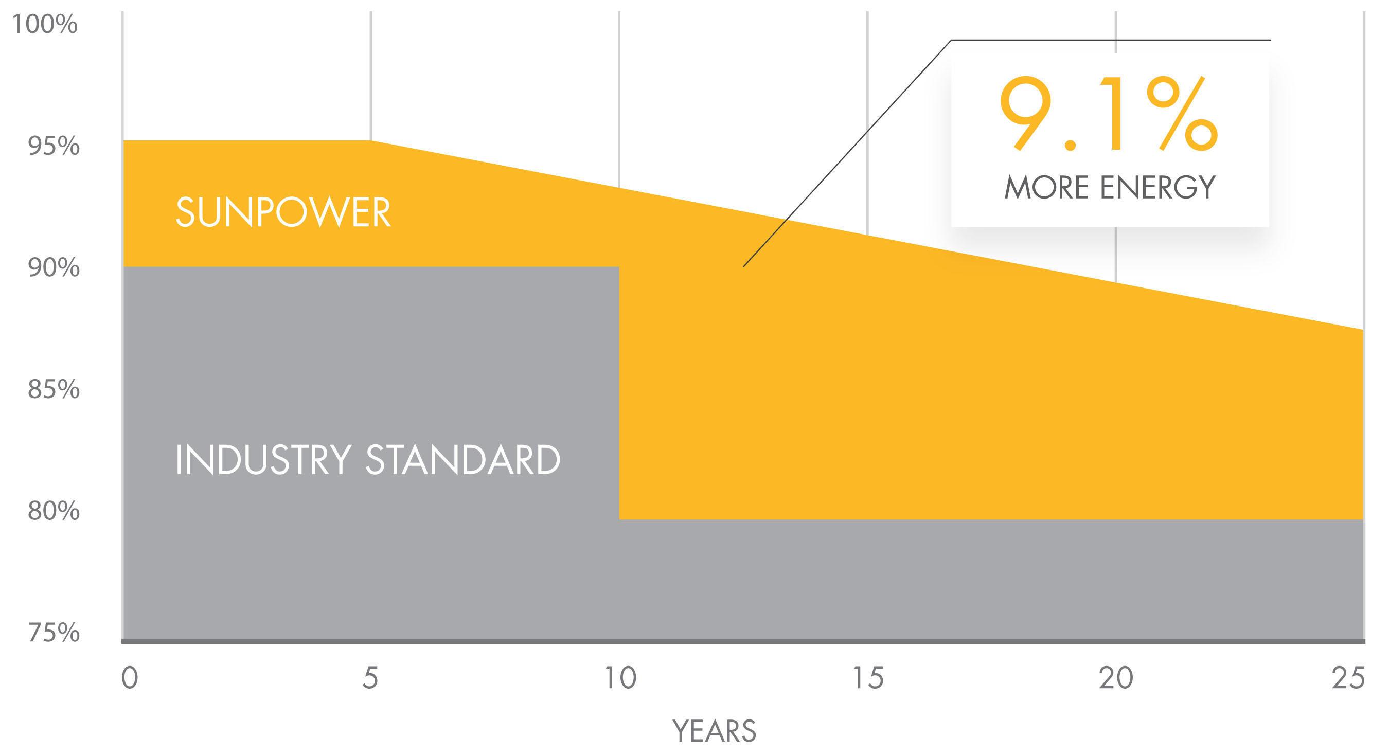 SunPower Annuncia la Prima Garanzia Combinata su Prodotto e Potenza a 25 Anni del Settore