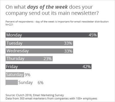 Days of Distribution Graph