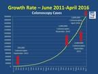 GIQuIC Colonoscopy Quality Registry Reaches 3 Million Colonoscopy Cases