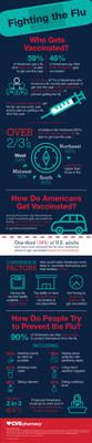 CVS Pharmacy 2016 Flu Survey Infographic