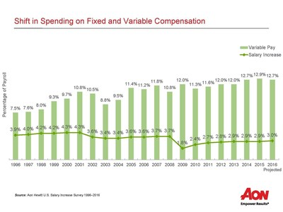 Shift in Spending on Fixed and Variable Compensation